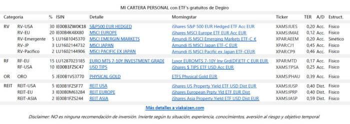 Cartera con ETF's gratuitos de Degiro