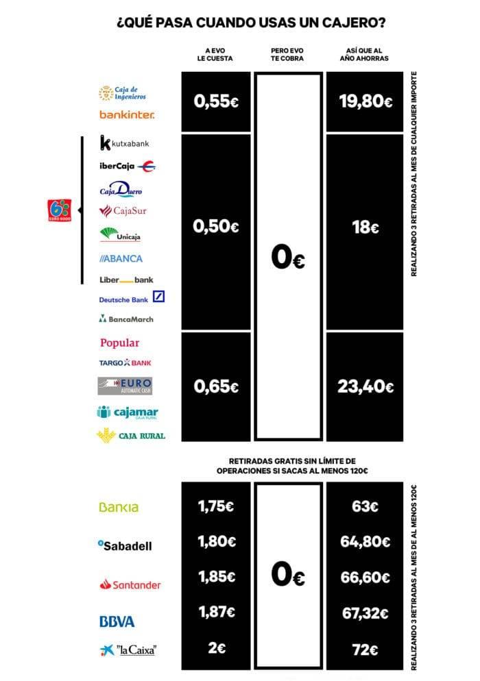 Imagen con los bancos donde puedes sacar dinero sin comision