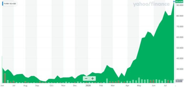 Evolución de la acción de Fiverr en bolsa